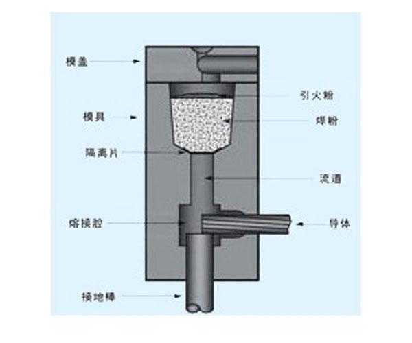放热焊接工具